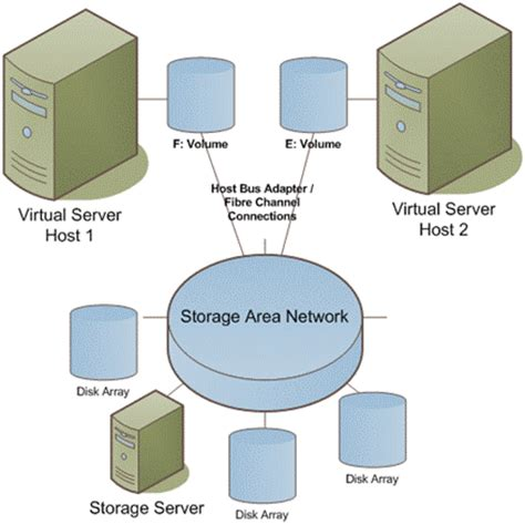 Home Network Design Examples by Storage Configurations General Networking Articles