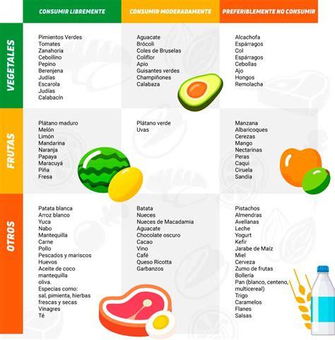 tabla alimentos dieta baja en fodmaps qu 233 es beneficios tabla de