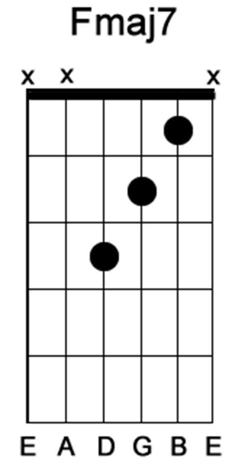 Fmaj Guitar Chord