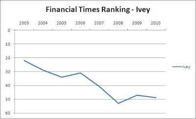 Financial Times Mba by Canadian Mba Schools Ivey Mba Financial Times Ranking 2010