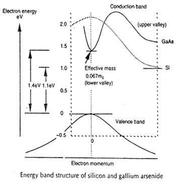 germanium vs silicon band gap gallium arsenide gaas energy band structure energy band diagram