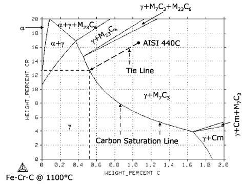 fe cr phase diagram martensitic stainless steel for knife applications fe cr