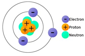 Where Is The Proton Located In A Atom Protons Proton