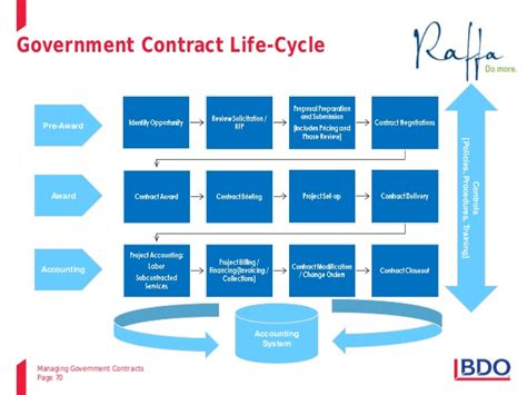 bid on government contracts 2014 10 15 managing government contracts