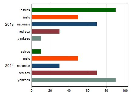 stata colors consistent barplot colors across graphs in stata stack