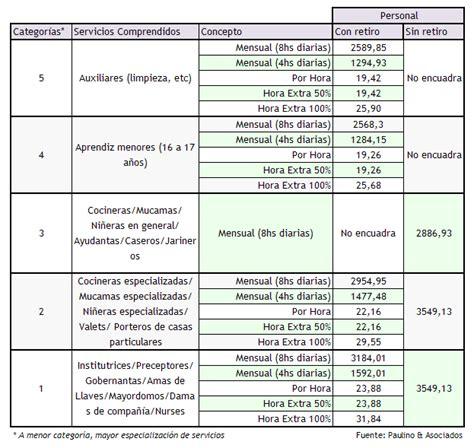 Ley 26 844 Escala Salarial Vigente | ley 26 844 escala salarial vigente escala de dureza