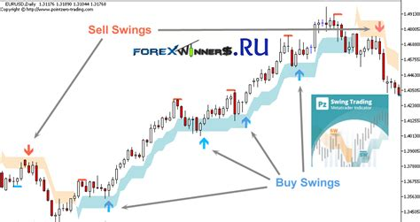 swing trading indicators mt4 pzswingtrading indicator forex winners free