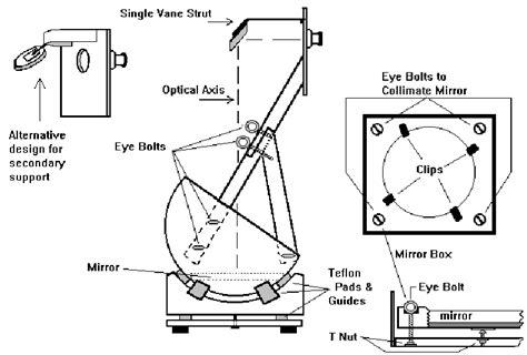 lcas  portable telescopes