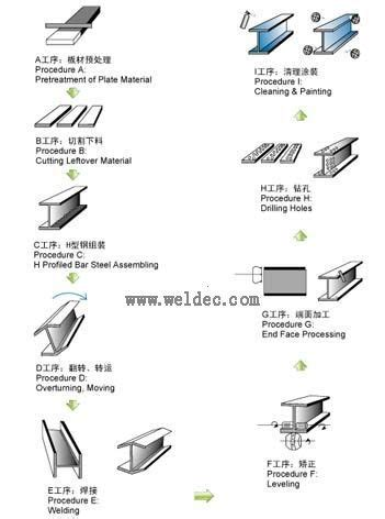 types steel types of metal structural steel i beam h beam steel beam price