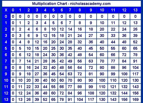 multiplication table 12 to 20 pdf best 12 multiplication
