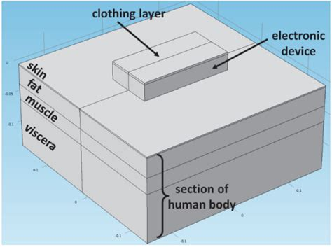electronic section design safe wearable technology with heat transfer