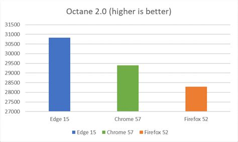 browser bench browser performance comparison javascript benchmarks