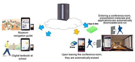 Fujitsu Develops Information Device Technology to