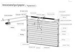 Garage door header size chart garage door header size chart