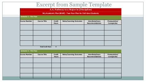 Mdc Curriculum Pathways Sls And Fye Academic Advising Form Template