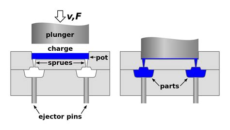 press layout wikipedia transfer molding wikipedia