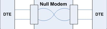 null modem layout connecting a dialogic dmg1000 media gateway to the serial