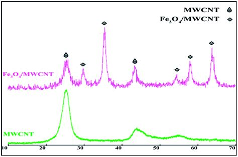 xrd pattern of carbon nanotube multi walled carbon nanotube supported fe 3 o 4 nps an
