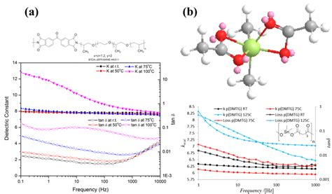 common capacitor dielectric materials high dielectric polymers sotzing research
