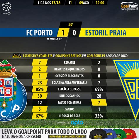 estoril porto porto estoril o regresso do quot rei quot marega goalpoint