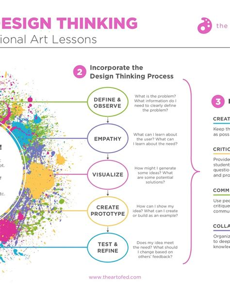 design thinking curriculum how to infuse your curriculum with design thinking the