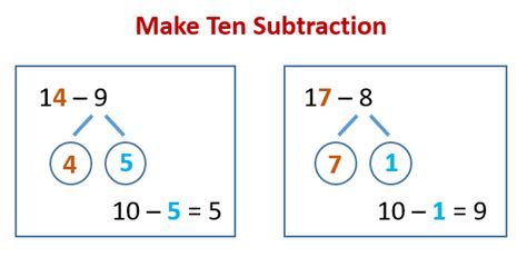 diagram common subtraction make 10 addition subtraction strategy solutions exles activities