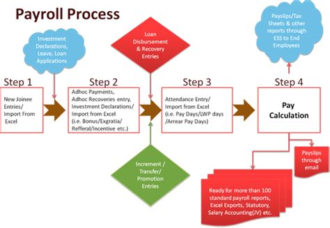 hr payroll process flowchart payroll software in chennai payroll processing