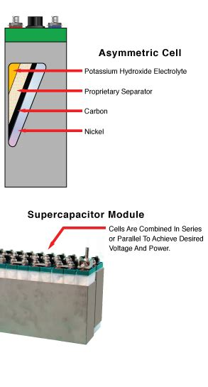 ultracapacitor meaning supercapacitors definition 28 images supercapacitor supercapacitor what are kapower
