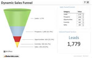 Free Sales Funnel Template by Sales Funnel Template Playbestonlinegames
