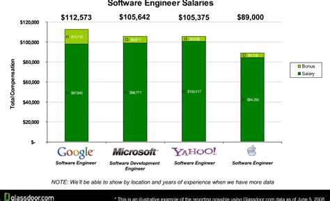 Glass Door Salary At Glassdoor Find Out How Much Really Make At Microsoft Yahoo And Everywhere