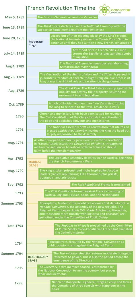 the french revolution reign of terror timeline