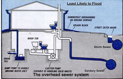 home sewer piping design house design ideas