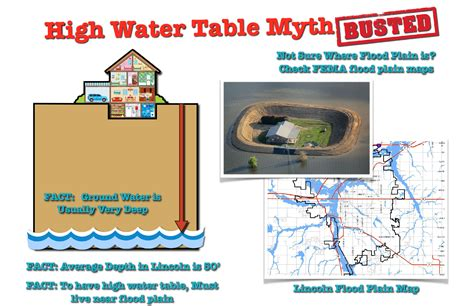 high water table basement high water table myth leak detective