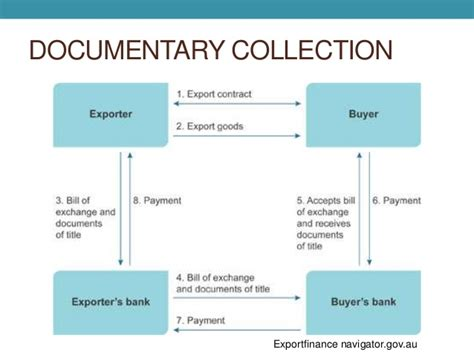 Letter Of Credit And Collection Documentary Collection Letters Of Credit