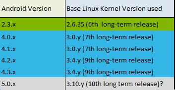 android kernel version key lime pie could boost android to linux kernel 3 10 android community