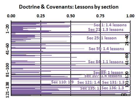 doctrine and covenants section 89 doctrinal density of the scriptures zelophehad s daughters