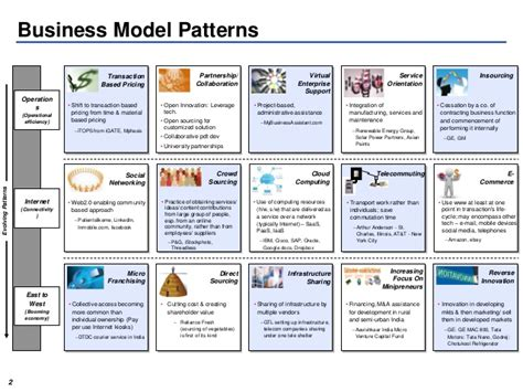 pattern business model canvas business model patterns