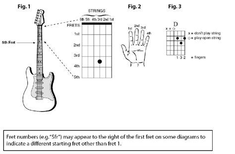 guitar chord diagram chord diagrams how to guitar lessons