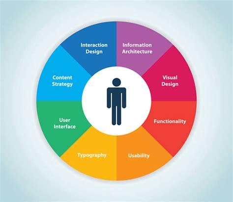 design medium definition the definition of user experience dakshika jayathilaka