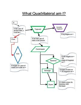 quadrilaterals flowchart quadrilateral flow chart what quadrilateral am i by