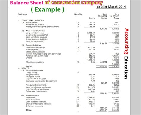 Letter Of Credit Balance Sheet Treatment How To Make Balance Sheet Of Construction Company Accounting Education