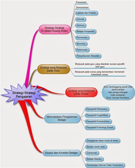 membuat mind map dengan edraw mpkbit