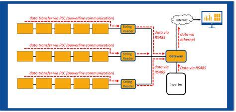 diode data transmission data transmission diode 28 images optical data transmission in high energy physics ppt