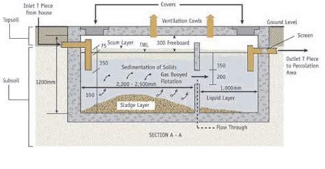 septic tanks and tertiary treatment plants beara water