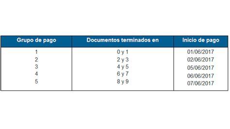 anses calendario de pagos jubilados y pensionados 2015 anses calendario de pagos jubilados y pensionados mensual