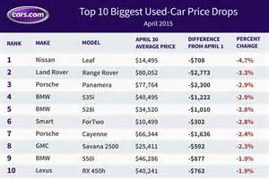 Used Prices Used Nissan Leaf Prices Fall Again In April