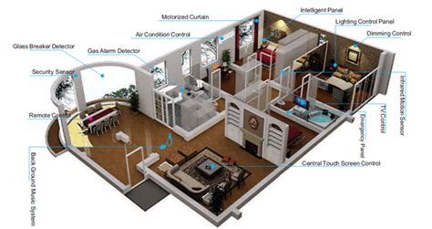 Automatic Home Design Clever Gadgets And Technology For Your Home