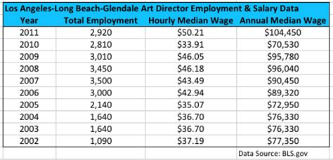 design editor salary california art director salary and employment trends