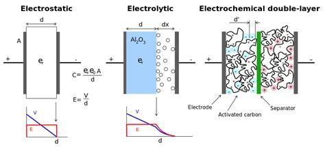 capacitor diagram file supercapacitor diagram svg wikimedia commons