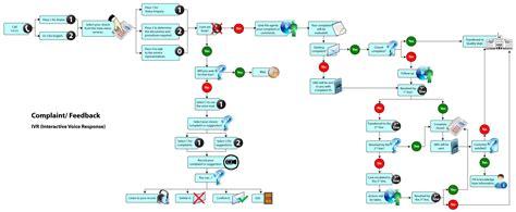 website workflow 9 best images of website workflow diagram website design